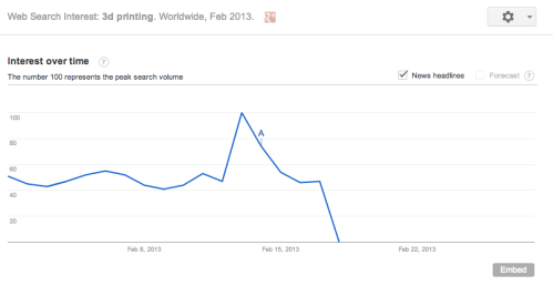 Searches on 3D printing spike after SOTU
